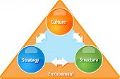 pic of strategy  - business strategy concept infographic diagram illustration of strategy culture structure - JPG