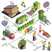 Isometric Garbage Flowchart With Factory Truck Processing Sorting Pressing Containers Loading Scaven poster
