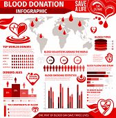 Blood Donation Infographic For World Donor Day Design. Blood Type, Components And Collection Statist poster