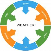 pic of sleet  - Weather Word Circle Concept with great terms such as snow rain sleet and more - JPG