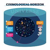 Cosmological Horizon Vector Illustration. Distance And Speed Of Visible And Actually Universe And Ob poster
