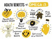 Healthy Benefits Of Omega 3. Hand Drawn Infographic Poster. Vector Design. poster