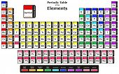 Periodic Table of the Elements with 2016 New Four elements Nihonium Moscovium Tennessine and Oganess poster