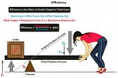 Efficiency in Physics infographic diagram with an example of lever with crate on one side and women  poster