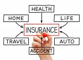pic of safeguard  - Hand drawing Insurance flow chart on transparent wipe board - JPG