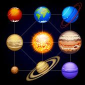 picture of uranus  - illustration of all solar system planets with sun in one set - JPG
