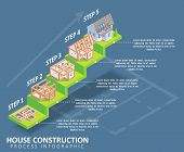 House Construction Process Infographic. Vector Isometric Cottage Construction Process Template Showi poster