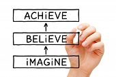 Hand Writing Imagine Believe Achieve Motivational Concept With Black Marker On Transparent Wipe Boar poster