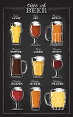 Beer Types. A Visual Guide To Types Of Beer. Various Types Of Beer In Recommended Glasses. Vector Il poster