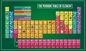 Vector Illustration Of Periodic Table And Symbol Example Graphic Explain poster
