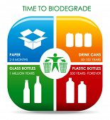 stock photo of bio-hazard  - Approximated Time for Compounds to Biodegrade of Sorting Waste - JPG
